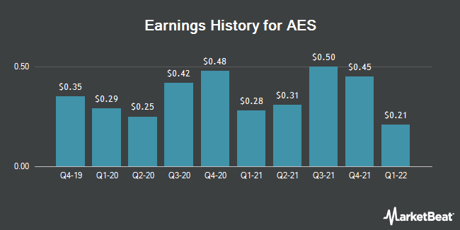 Earnings History for AES (NYSE:AES)
