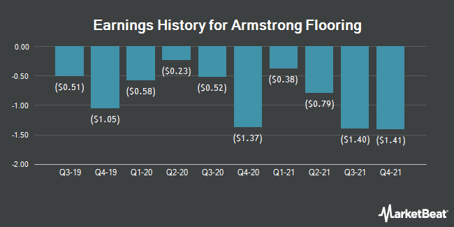 Earnings History for Armstrong Flooring (NYSE:AFI)