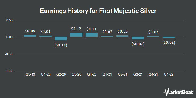 Earnings History for First Majestic Silver (NYSE:AG)