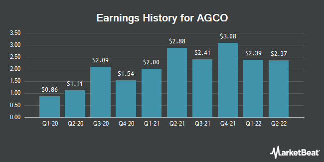 Earnings History for AGCO (NYSE:AGCO)