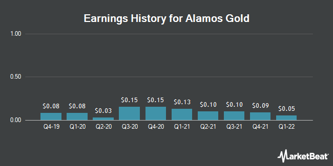 Earnings History for Alamos Gold (NYSE:AGI)