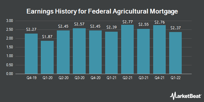Earnings History for Federal Agricultural Mortgage (NYSE:AGM)