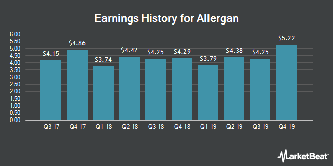 Earnings History for Allergan (NYSE:AGN)