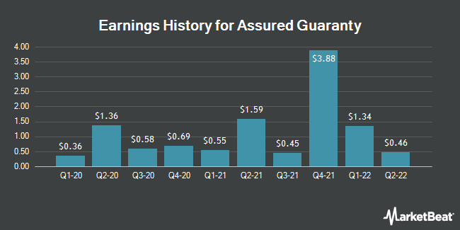 Earnings History for Assured Guaranty (NYSE:AGO)