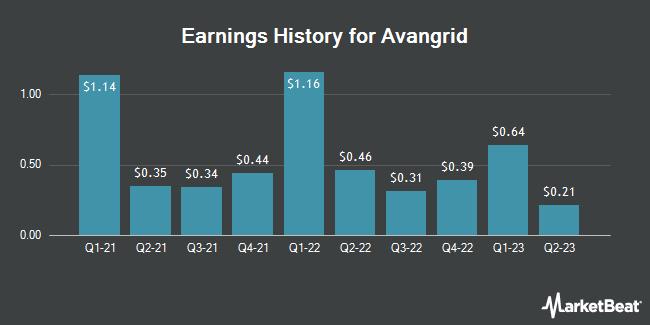 Earnings History for Avangrid (NYSE:AGR)