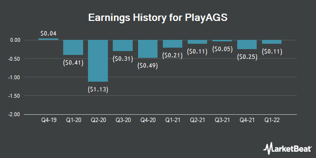 Earnings History for PlayAGS (NYSE:AGS)