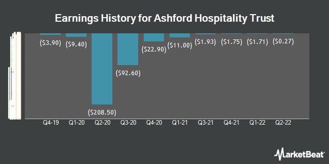 Earnings History for Ashford Hospitality Trust (NYSE:AHT)