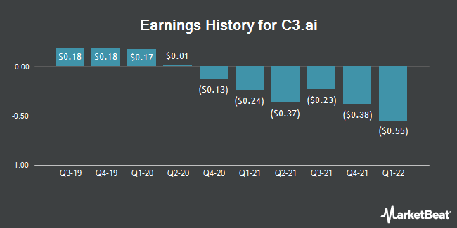 Earnings History for Arlington Asset Investment (NYSE:AI)