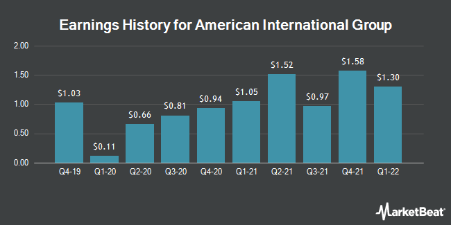 Earnings History for American International Group (NYSE:AIG)