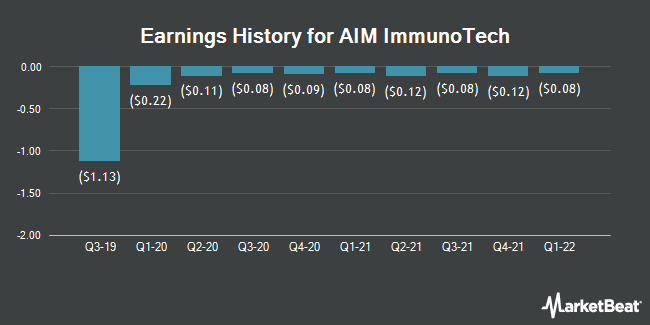 Earnings History for AIM ImmunoTech (NYSE:AIM)
