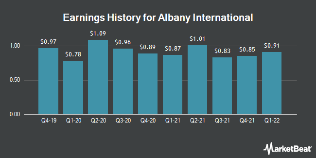 Earnings History for Albany International (NYSE:AIN)