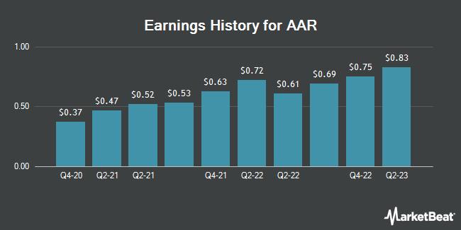 Earnings History for AAR (NYSE:AIR)