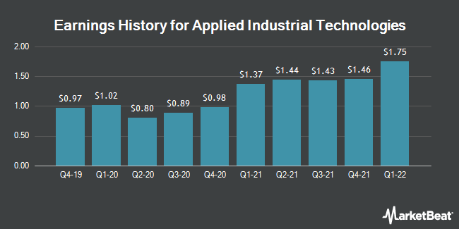 Earnings History for Applied Industrial Technologies (NYSE:AIT)