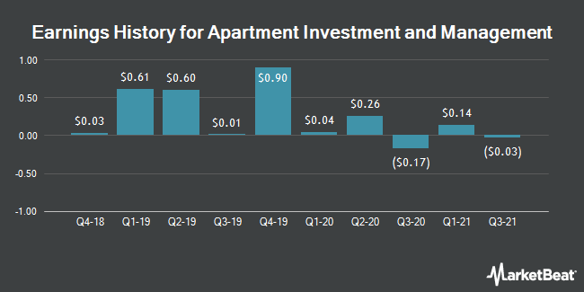 Earnings History for Apartment Investment and Management (NYSE:AIV)