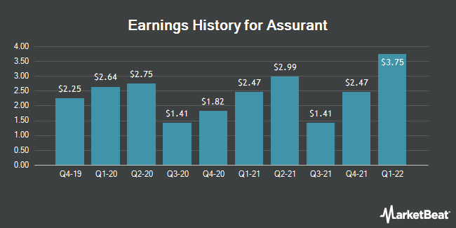 Earnings History for Assurant (NYSE:AIZ)