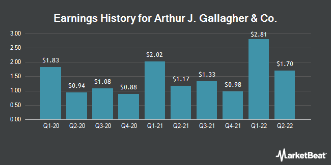 Earnings History for Arthur J Gallagher & Co (NYSE:AJG)