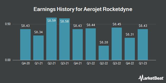 Earnings History for Aerojet Rocketdyne (NYSE:AJRD)