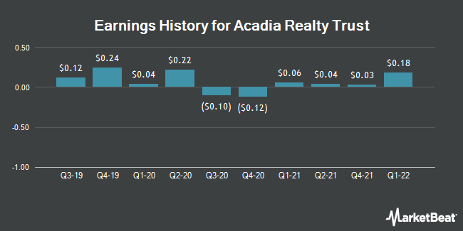 Earnings History for Acadia Realty Trust (NYSE:AKR)