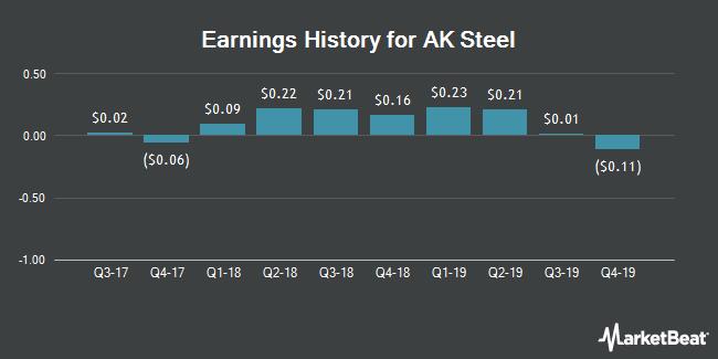 Earnings History for AK Steel (NYSE:AKS)