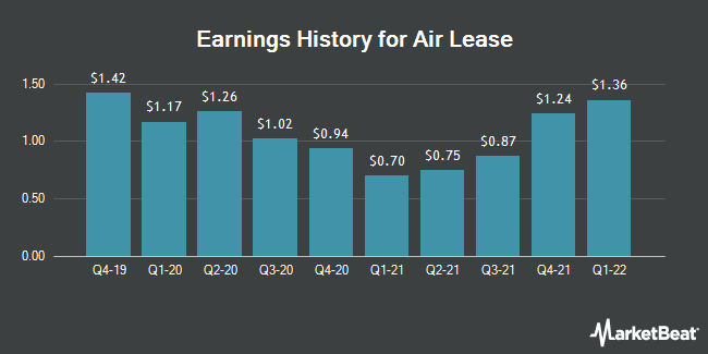 Earnings History for Air Lease (NYSE:AL)