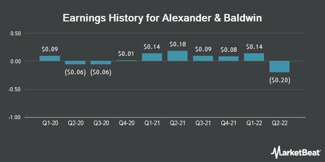 Earnings History for Alexander & Baldwin (NYSE:ALEX)