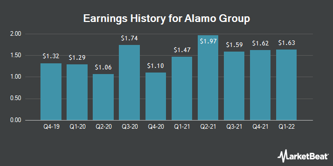 Earnings History for Alamo Group (NYSE:ALG)