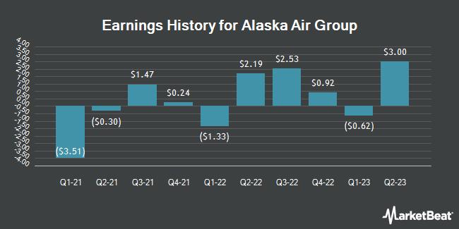 Earnings History for Alaska Air Group (NYSE:ALK)