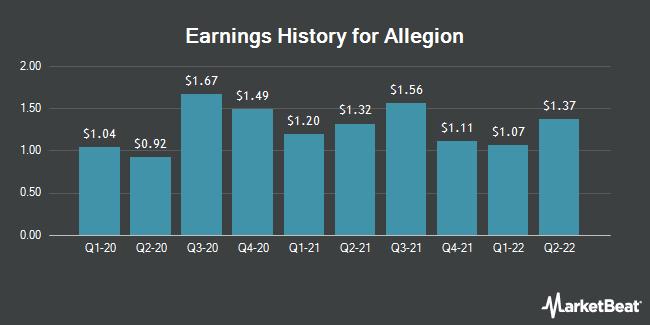 Earnings History for Allegion (NYSE:ALLE)