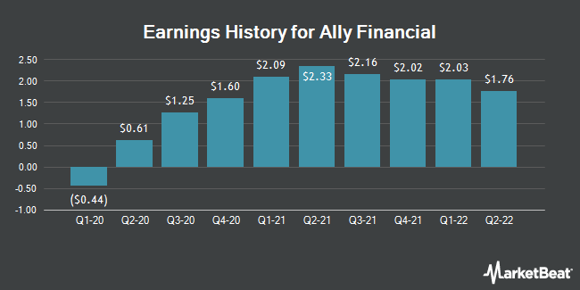 Earnings History for Ally Financial (NYSE:ALLY)