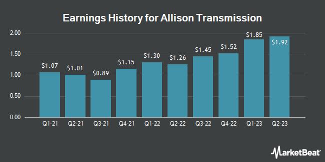Earnings History for Allison Transmission (NYSE:ALSN)