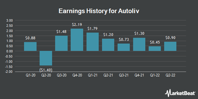 Earnings History for Autoliv (NYSE:ALV)