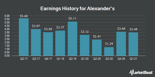 Earnings History for Alexander`s (NYSE:ALX)