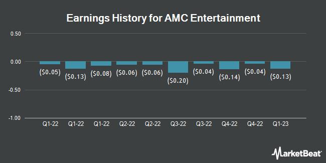 Earnings History for AMC Entertainment (NYSE:AMC)