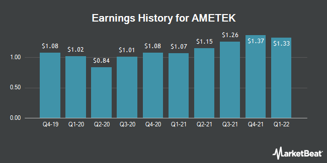 Earnings History for AMETEK (NYSE:AME)