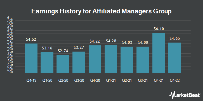 Earnings History for Affiliated Managers Group (NYSE:AMG)