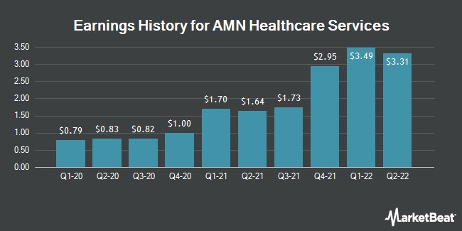 Earnings History for AMN Healthcare Services (NYSE:AMN)