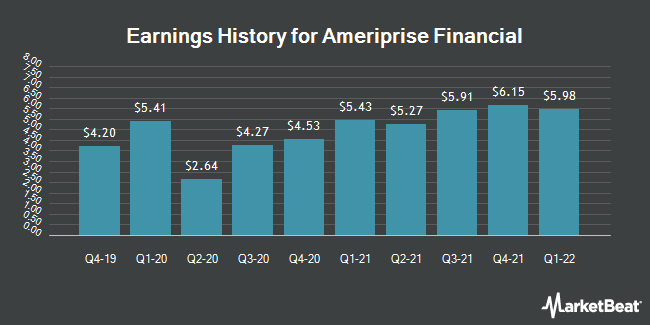 Earnings History for Ameriprise Financial (NYSE:AMP)