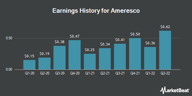 Earnings History for Ameresco (NYSE:AMRC)