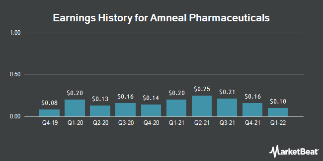 Earnings History for Amneal Pharmaceuticals (NYSE:AMRX)
