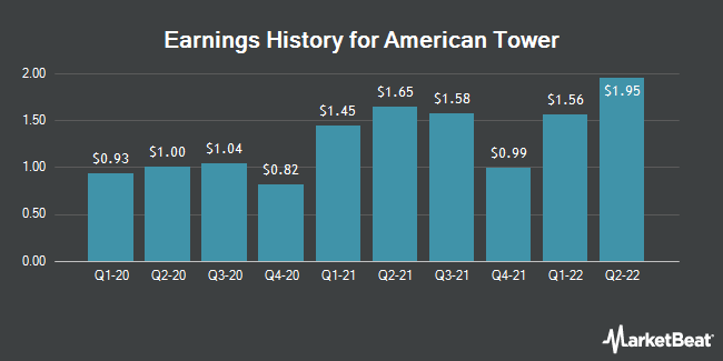 Earnings History for American Tower (NYSE:AMT)