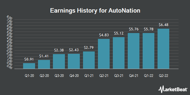 Earnings History for AutoNation (NYSE:AN)