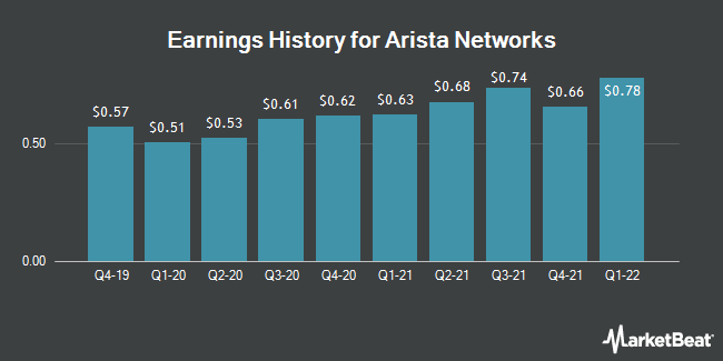 Earnings History for Arista Networks (NYSE:ANET)