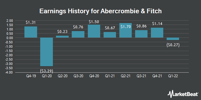Earnings History for Abercrombie & Fitch (NYSE:ANF)