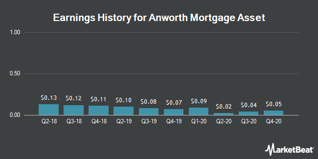 Earnings History for Anworth Mortgage Asset Corp Reit (NYSE:ANH)