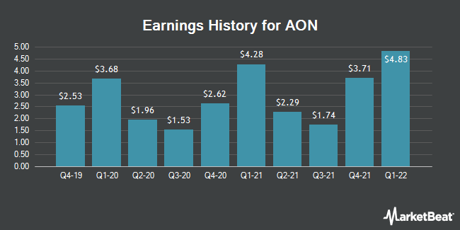 Earnings History for AON (NYSE:AON)