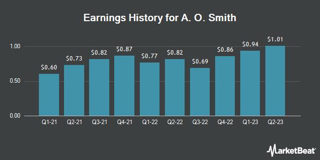 Earnings History for A. O. Smith (NYSE:AOS)