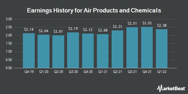 Earnings History for Air Products & Chemicals (NYSE:APD)