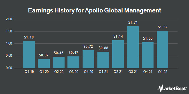 Earnings History for Apollo Global Management (NYSE:APO)