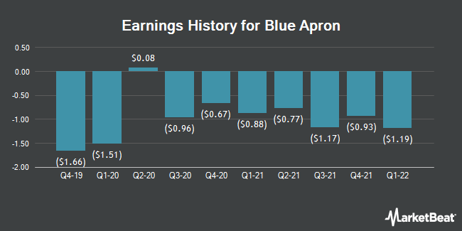 Earnings History for Blue Apron (NYSE:APRN)