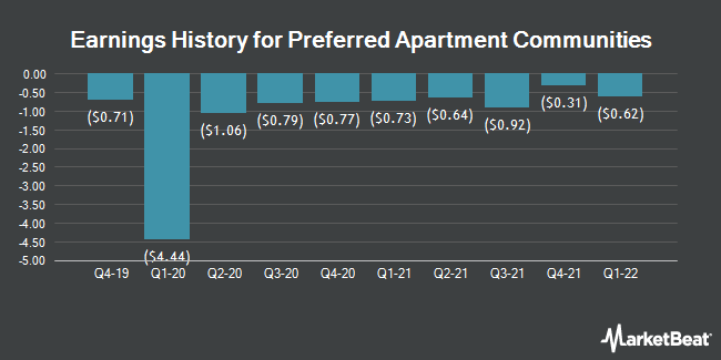 Earnings History for Preferred Apartment Communities (NYSE:APTS)